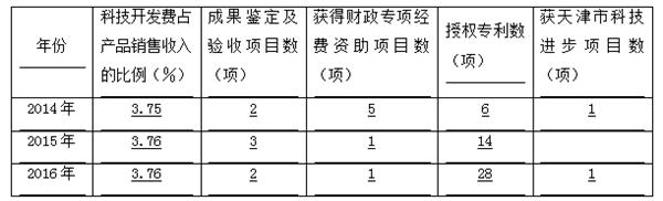天津渤化永利化工股份有限公司:秉承四大信条宗旨,打造绿色化工企业