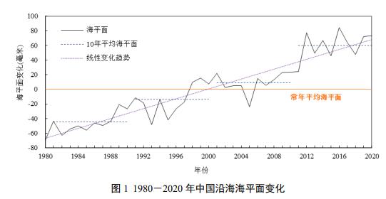 自然资源部:去年海洋灾害直接经济损失和死亡人数均为近十年来最