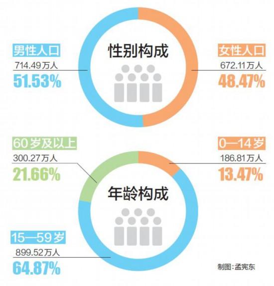 天津市区人口_十大人口城市大变局:广深打败天津西安郑州崛起东北无城上榜